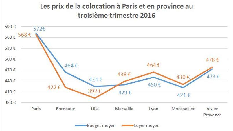 Seuls les Parisiens, Bordelais et Lillois prévoient un budget adapté.
