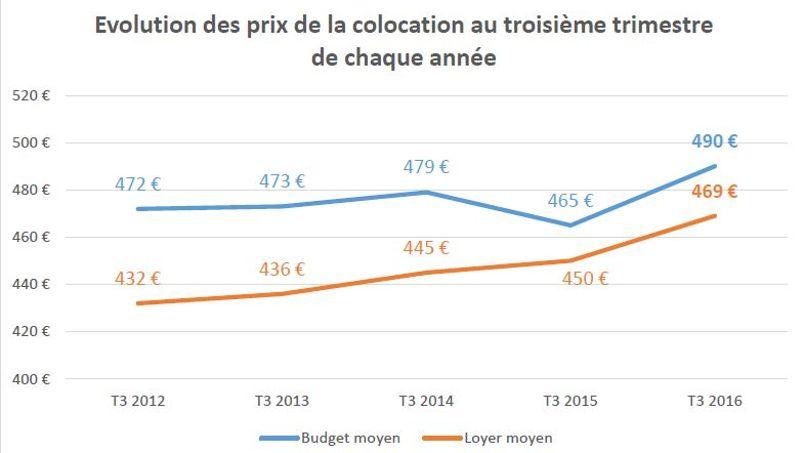 La moyenne des loyers français en colocation est gonflée par les prix pratiqués dans la capitale.
