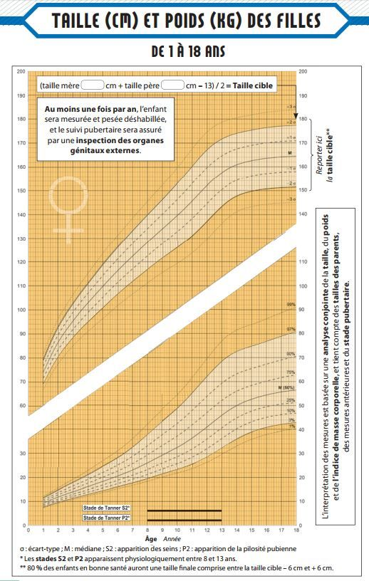 Courbes De Croissance Vaccins Le Carnet De Santé Fait