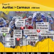 Aurillac-Carmaux