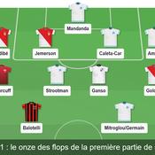 Balotelli, Ganso, Sidibé… notre équipe des flops de Ligue 1 à mi-saison