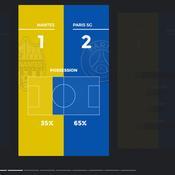 Les chiffres marquants après Nantes-PSG