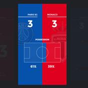 Story Ligue 1 : Les chiffres essentiels de PSG-Monaco