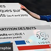 Zlatan Ibrahimovic dans l'histoire du PSG