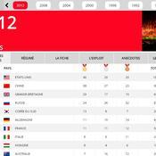 Résultats et historique des Jeux olympiques