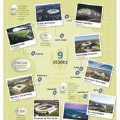 Mondial 2023 : les 9 stades en France