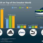 Pas mal pour un Lundi #188 - Nike solide leader du marché de la sneakers !