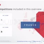 Les réseaux sociaux, l'autre terrain de jeu des clubs professionnels français