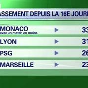Monaco plus que jamais dans la course pour le titre de champion de France