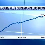 Le chômage poursuit sa hausse en avril: +0,7%