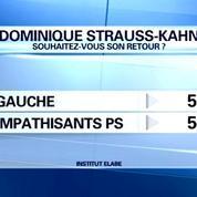 DSK: 61% des Français disent non à son retour dans la vie publique