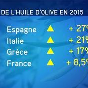 Le prix de l'huile d'olive a augmenté de 20% en Europe en 2015