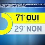 Loi travail: les Français opposés à l'utilisation du 49.3