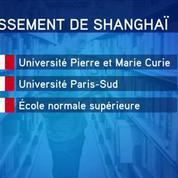 Classement de Shanghaï : les universités françaises à la traîne