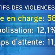 Dans les hôpitaux français, une agression a lieu toutes les trente minutes