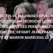 La cote de popularité de Jean-Luc Mélenchon continue de grimper