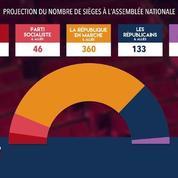 À 20h30, les estimations donnent 350 à 360 sièges pour La République en Marche au second tour