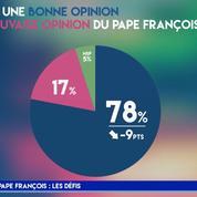 La popularité du pape François baisse chez les catholiques pratiquants (sondage BVA-Le Figaro)