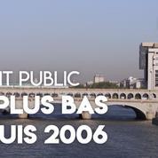Le déficit public est au plus bas depuis 2006