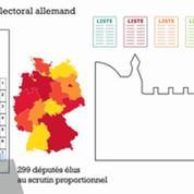 Élections allemandes : comment ça marche