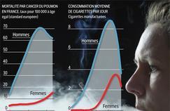 Cancer du poumon: la mortalité des femmes explose