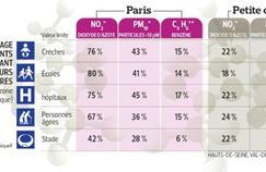 À Paris, écoles et crèches victimes de la pollution