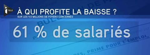 Avis d'imposition : Les Français face aux baisses d'impôts