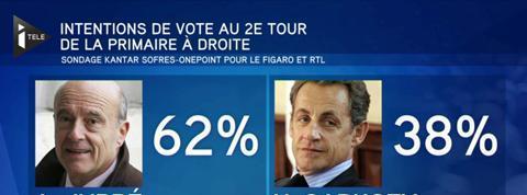 Primaire de la droite : Alain Juppé creuse l'écart dans les sondages