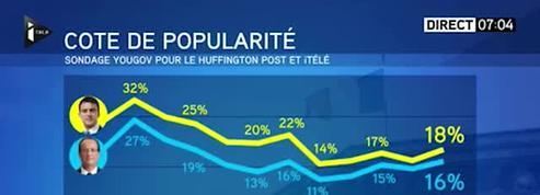 La popularité d'Hollande et Valls remonte dans un sondage