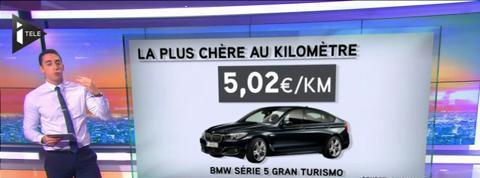 Le focus éco : quelles sont les voitures les moins chères au km ?