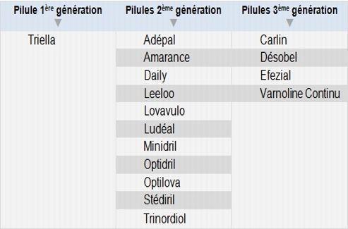 génération complémentaire maladie