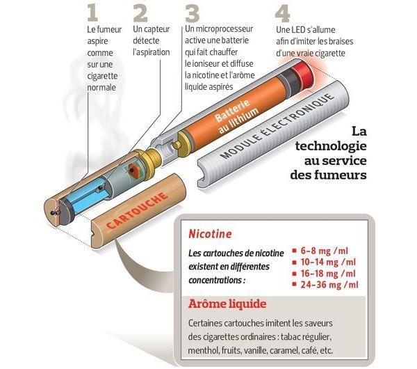 l 39 e cigarette efficace pour arr ter de fumer. Black Bedroom Furniture Sets. Home Design Ideas