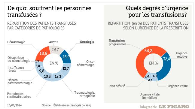 Ces graphiques montrent la répartition des causes de transfusion de sang