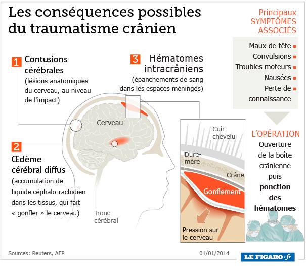 Cette infographie présente les complications diverses liées au traumatisme crânien