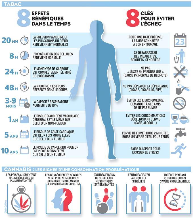 Cette infographie présente les bienfaits de l'arrêt du tabac dans le temps après la première cigarette