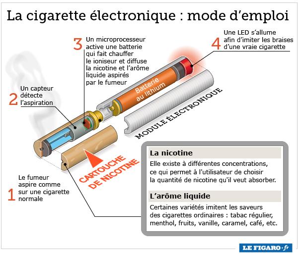 Une cigarette electronique désossée