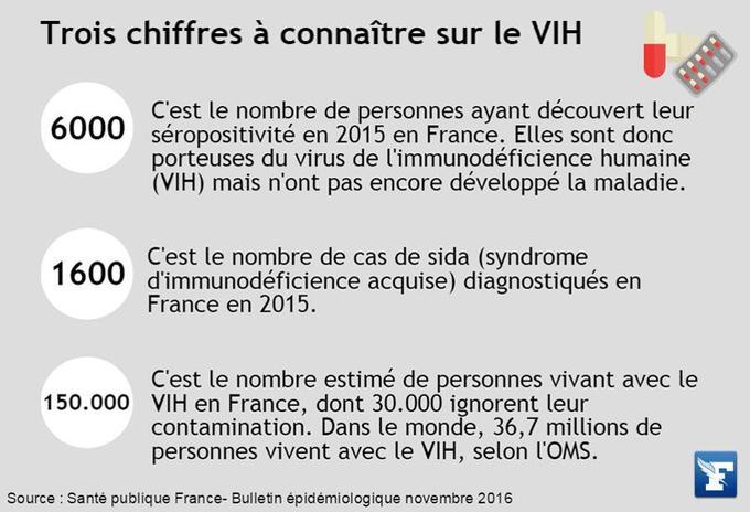 Il s'agit de chiffres sur le virus du VIH