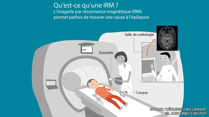 Cette infographie informe sur le déroulement de l'IRM