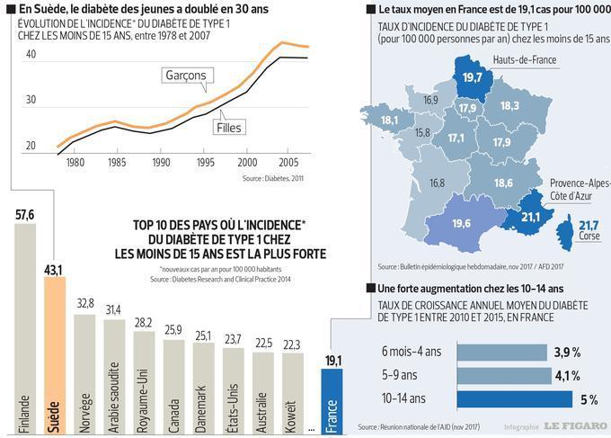 Il s'agit de données sur le diabète de type 1 en France