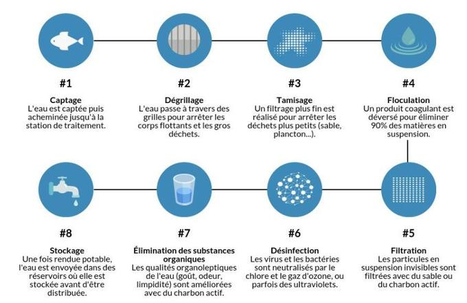 Cette infographie détaille les 8 étapes de la filtration de l'eau