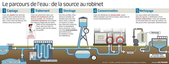 Cette infographie montre les étapes de recyclage de l'eau