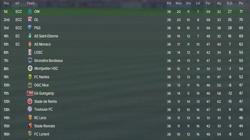 Le PSG ne sera pas champion de France selon… Football Manager
