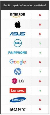 La majorité des grandes entreprises tech ne fournissent pas de manuels de réparation.