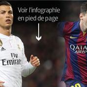 Lionel Messi est de loin le footballeur le mieux payé de la planète