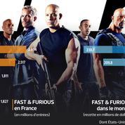 Fast and Furious : les chiffres d'un succès planétaire