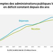 Endettement, emploi, aides sociales... : le bilan de l'action publique dans les territoires