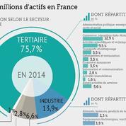 Plus de 75% des Français travaillent désormais dans le secteur tertiaire