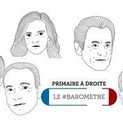 Le #baromètre Twitter de la primaire : Le Maire rebondit, Sarkozy associé à Bygmalion