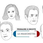 Le #baromètre Twitter de la primaire : Sarkozy au plus bas, Juppé à la peine
