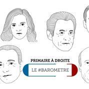 Le #baromètre Twitter de la primaire : Juppé voit double, Sarkozy reste en tête